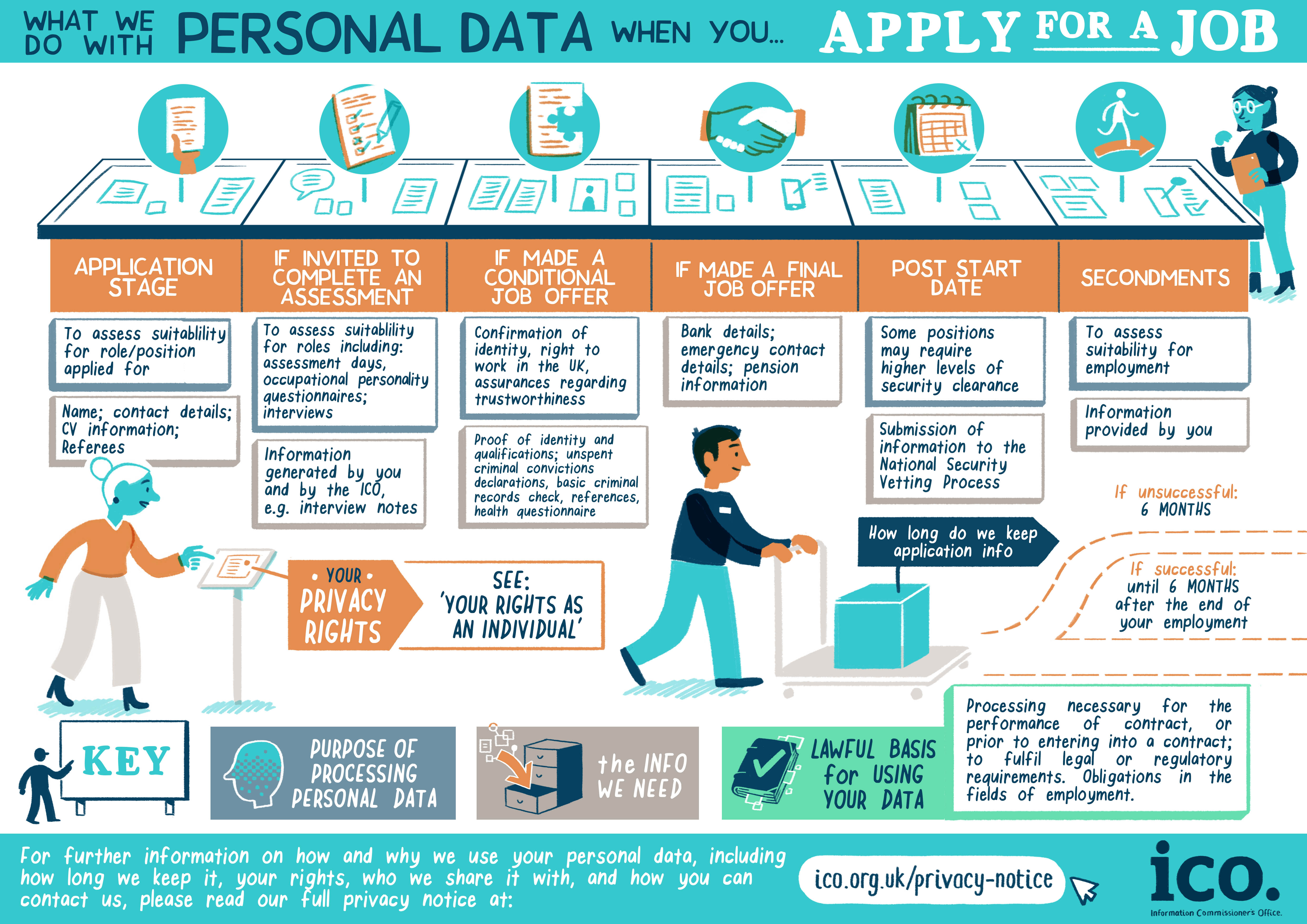 What we do with your personal data when you apply for a job